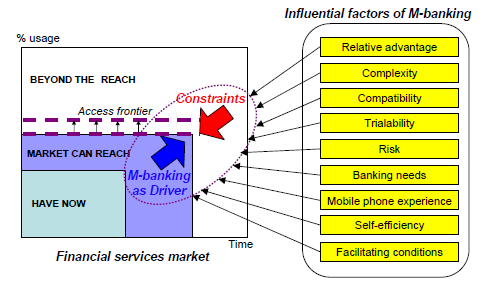 Conceptual Framework of the Research