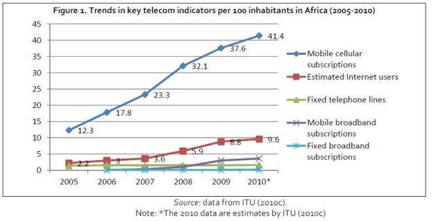 アフリカのICT普及率2010