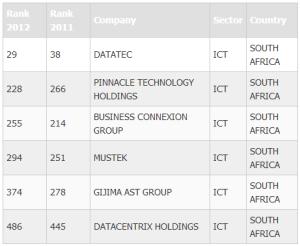 TOP500companies