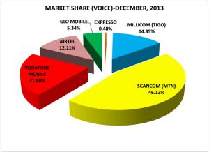 ガーナ携帯シェア(2013年12月) Ghana National Communication AuthorityのWebサイトから