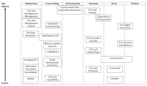 di-research-priorities-map