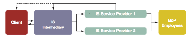 クライアントと複数のISSPの間に中間業者(Intermediary)が入るパターン。中間業者はクライアント確保に注力して、作業のクオリティ・コントロールはISSPに投げることが可能。多くのクライアントを持ち、多くのISSPを抱えていくことが中間業者の儲ける道。また、最後の仕上げは中間業者が行うことである程度の質の担保も可能か。この形態の事例はSamasource。