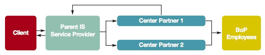 Intermediary Modelと似ているが、中間業者(Parent ISSP)が取りまとめる相手が小さいISSPではなく、Center Partner(労働集約型のBPOセンター)である点が違う。BPO Center Partnerは従業員へのトレーニングやクオリティ・コントロールを行い、トップマネジメンはParent ISSPが行う。インドのRuralShoresがこの一例。