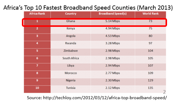 Broadband Speed in Africa 2013