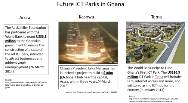 Future ICT Parks in Ghana