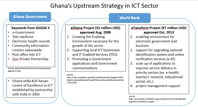 Ghana Upstream Strategy in ICT Sector