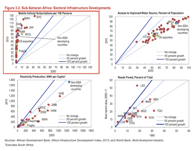 IMF report 2