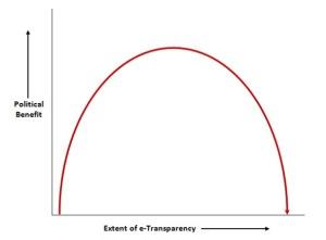 inverse-u-transparency