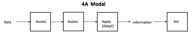 A4 Model