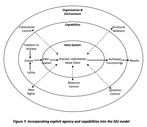 "Source: Heeks (2017) ""A Structural Model and Manifesto for Data Justice for International Development"", Development Informatics Working Paper, No.69, University of Manchester. [http://www.gdi.manchester.ac.uk/research/publications/di/di-wp69/]"